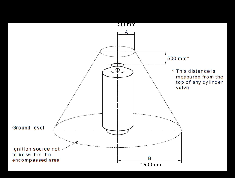 Ignition Source Distances